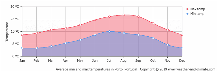 climate in Porto for cycling